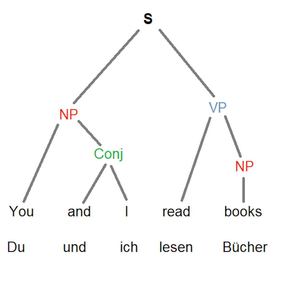 German language structure syntax tree